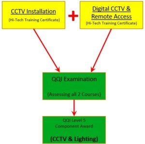 CCTV & Lighting - QQI Award Options