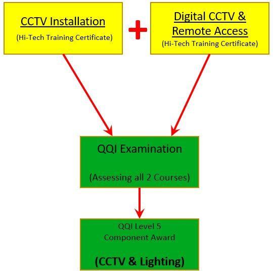 CCTV Installation Course - Hi-Tech Training