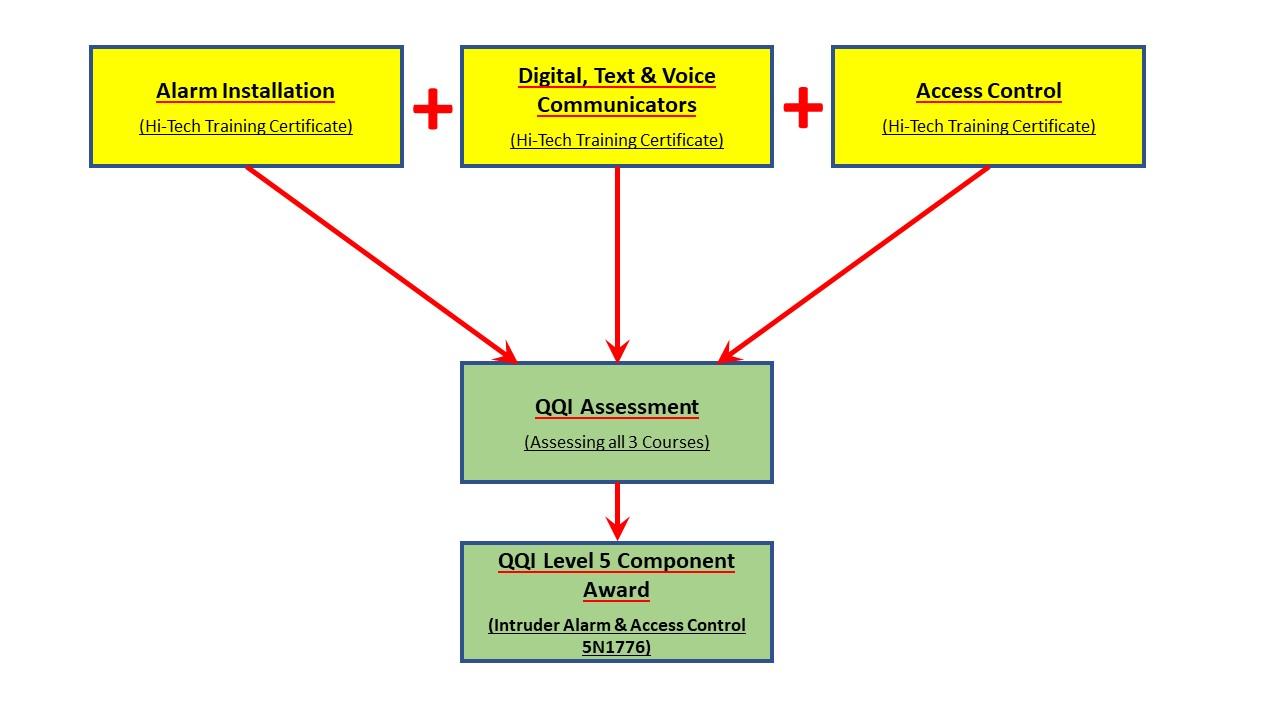 Intruder Alarm and Access Control Award Options
